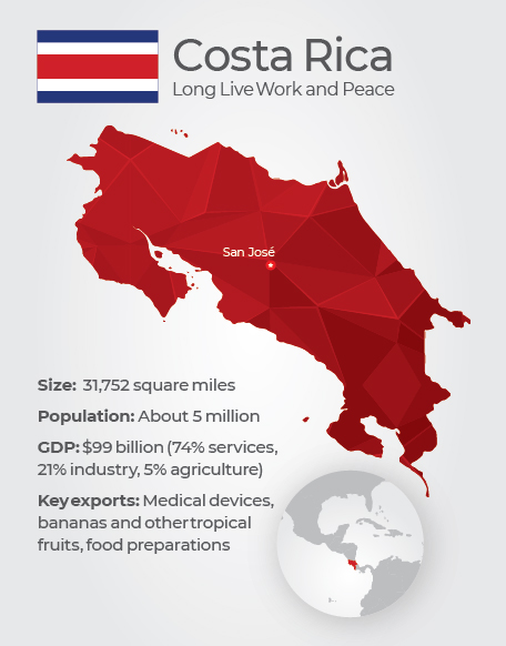 A graphic about Costa Rica: Long Live Work and Peace. Size: 31,752 square miles; Population: About 5 million; GDP: $99 Billion (74% services, 21% industry, 5% agriculture); Key exports: Medical devices, bananas and other tropical fruits, food preparations