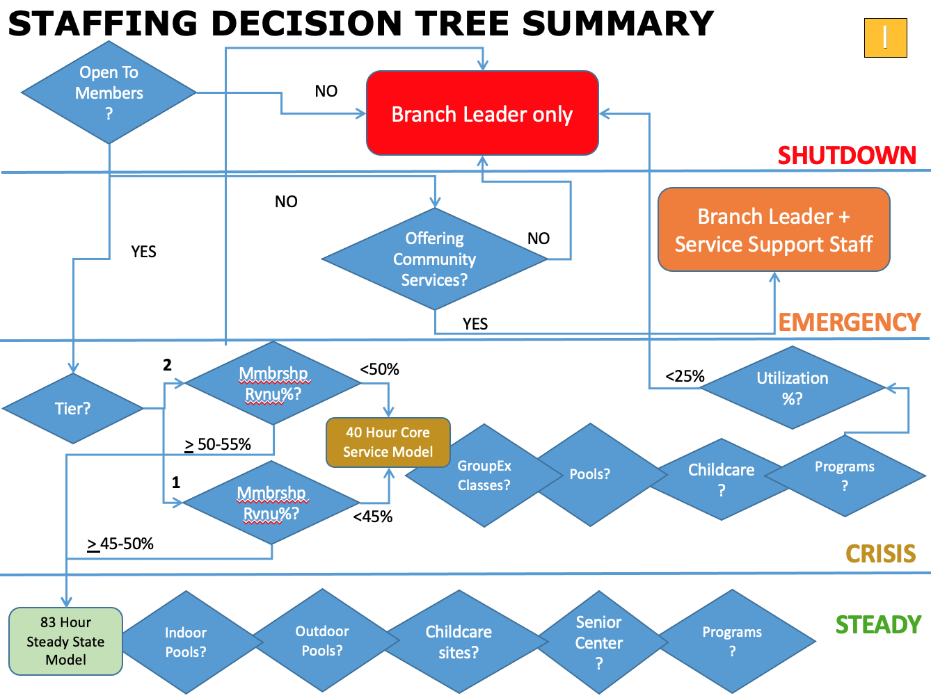 Staffing Decision Tree Summary