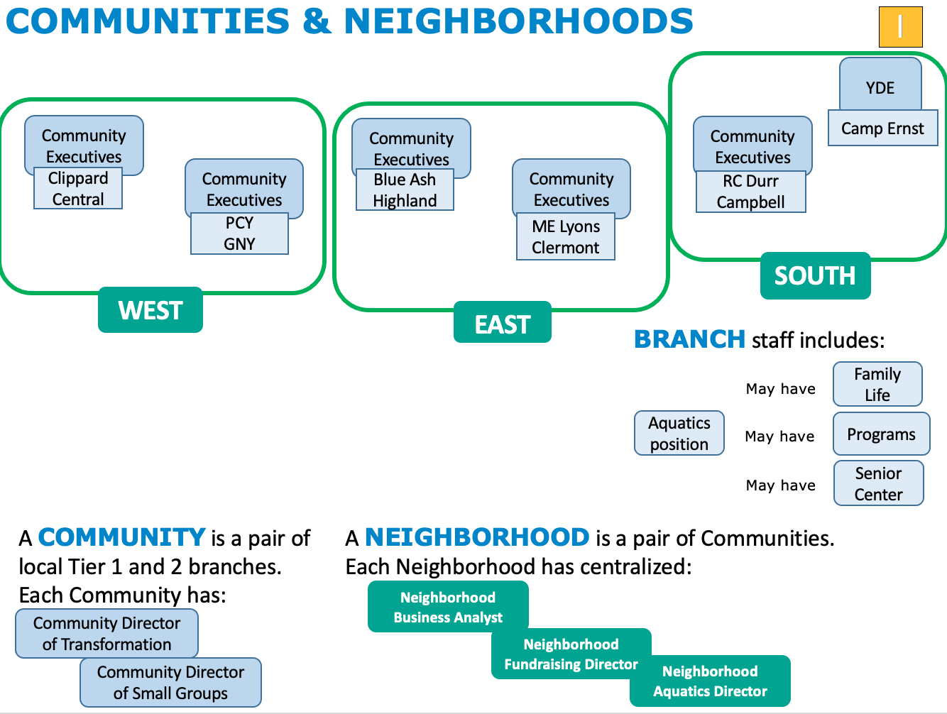 Communities and Neighborhoods