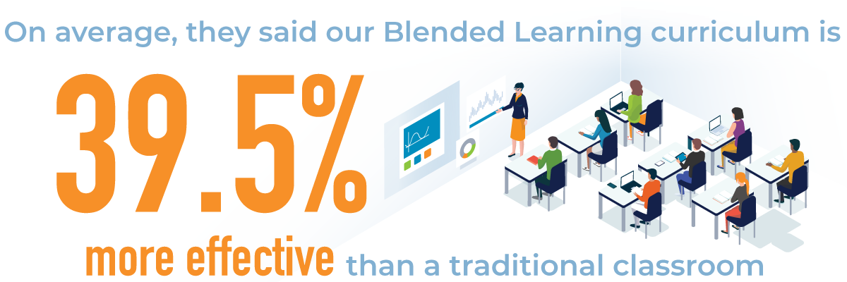 on average, blended learning is 39.5% more effective than traditional classroom training