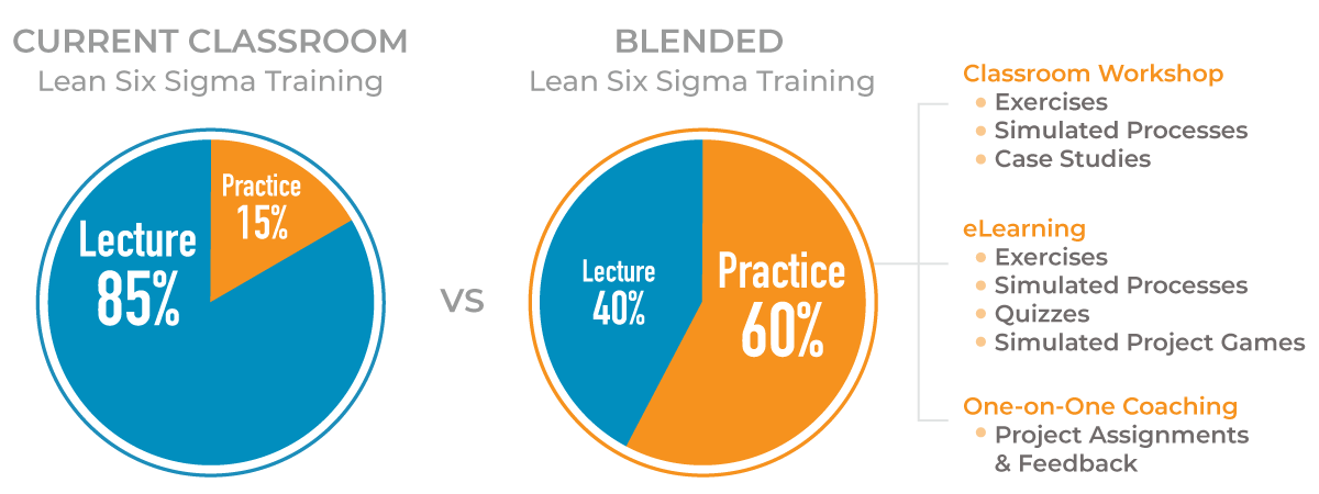 current classroom = 15% practice and 85% lecture. Blended training = 40% lecture and 60% practice