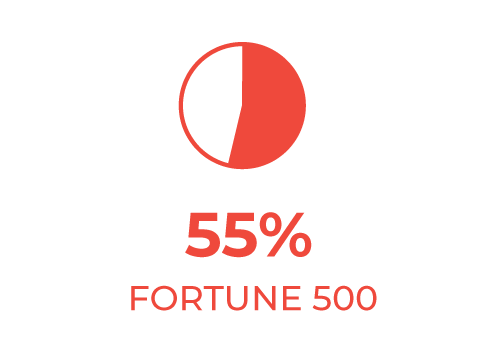 55% of the fortune 500