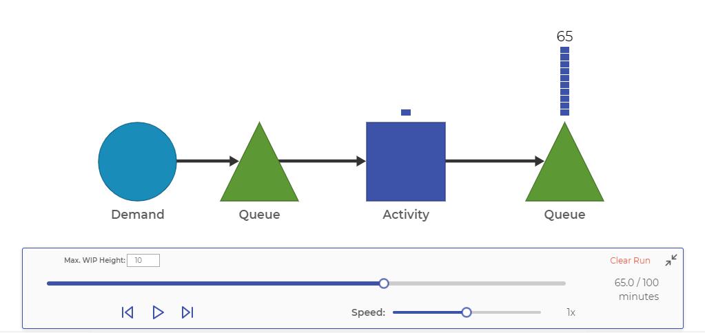 Process Playground Diagram