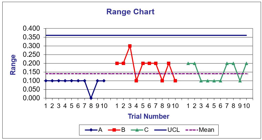 Range Chart