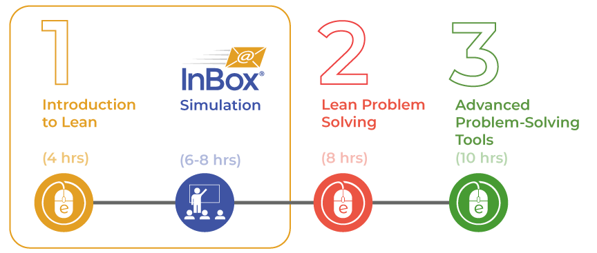 Lean 1-2-3 sequence of courses includes 3 different levels and a simulation
