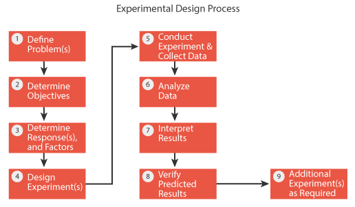 Design Of Experiments Doe Tutorial