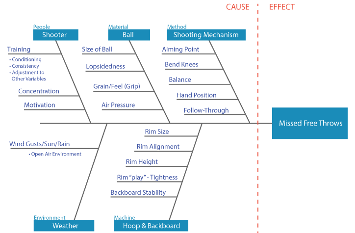 fishbone diagram with root causes of the problem categorized